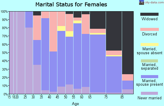 Zip code 48467 marital status for females