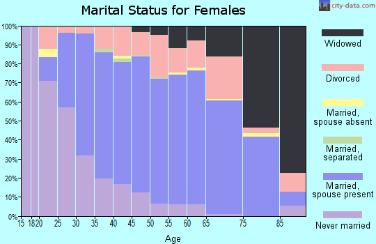 Zip code 48473 marital status for females