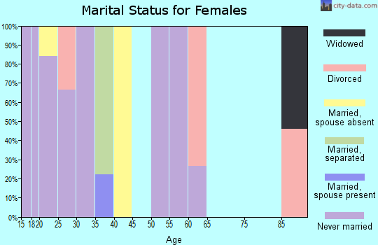 Zip code 48502 marital status for females