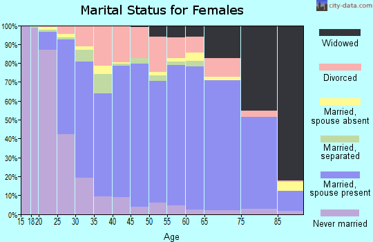 Zip code 48624 marital status for females