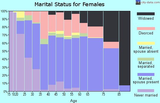 Zip code 48625 marital status for females