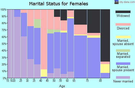 Zip code 48629 marital status for females