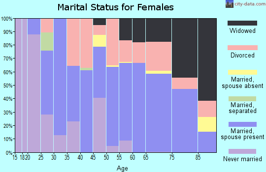 Zip code 48651 marital status for females