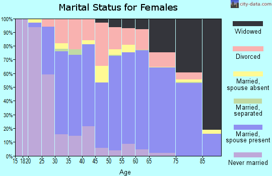 Zip code 48653 marital status for females
