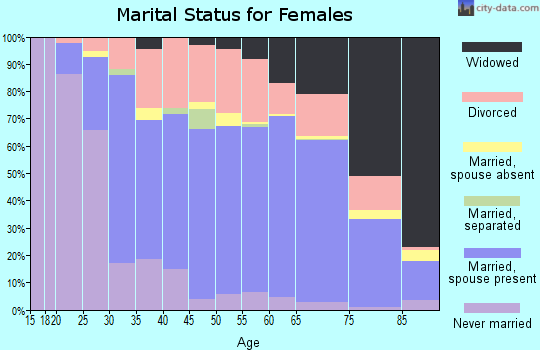Zip code 48661 marital status for females