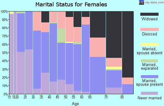 Zip code 48756 marital status for females