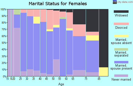 Zip code 48811 marital status for females