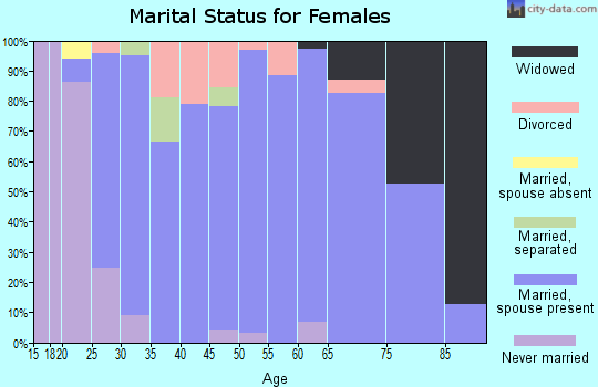 Zip code 48835 marital status for females