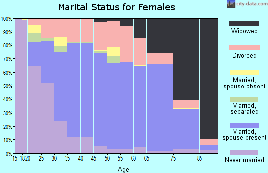 Zip code 48846 marital status for females