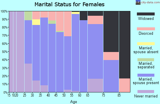 Zip code 48871 marital status for females