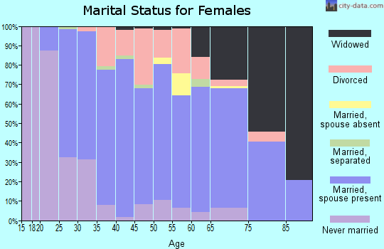 Zip code 48875 marital status for females