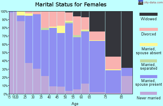 Zip code 48879 marital status for females
