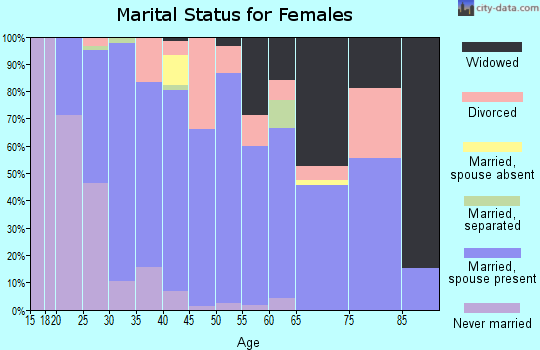 Zip code 48881 marital status for females