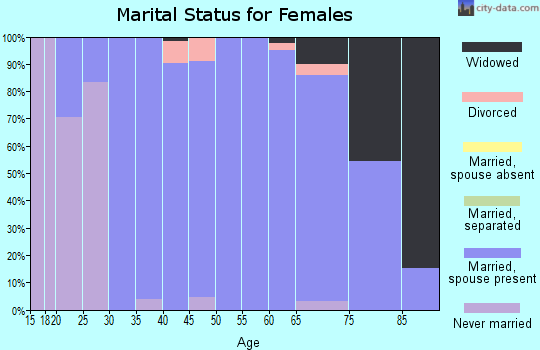 Zip code 48894 marital status for females