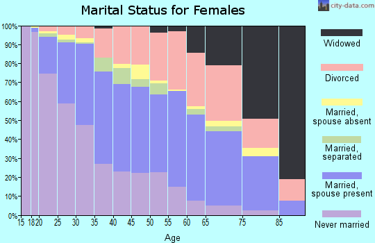 Zip code 48911 marital status for females