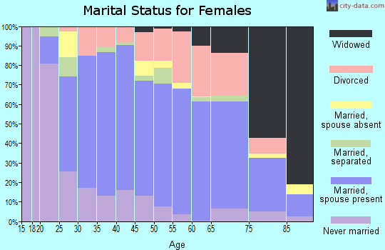Zip code 49002 marital status for females