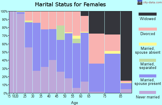 Zip code 49006 marital status for females