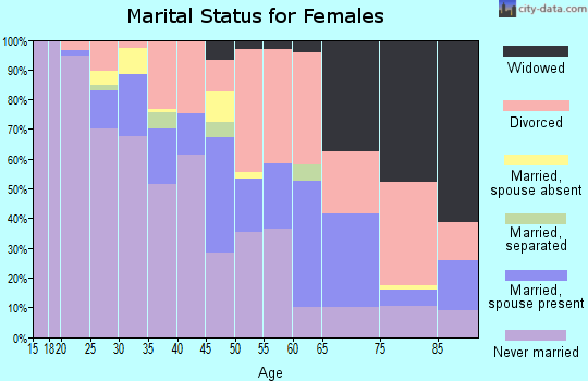 Zip code 49007 marital status for females