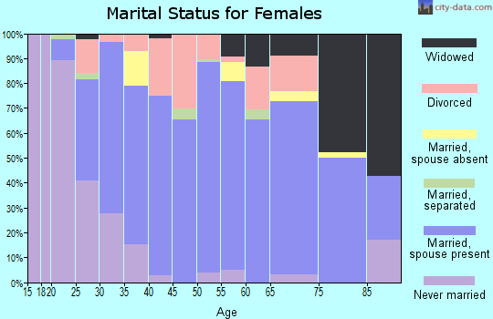 Zip code 49076 marital status for females