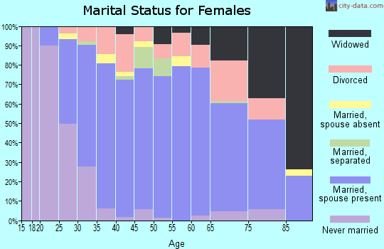 Zip code 49250 marital status for females