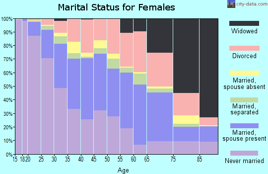 Zip code 49503 marital status for females