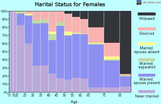 Zip code 49504 marital status for females