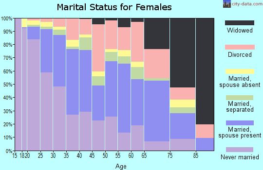 Zip code 49507 marital status for females