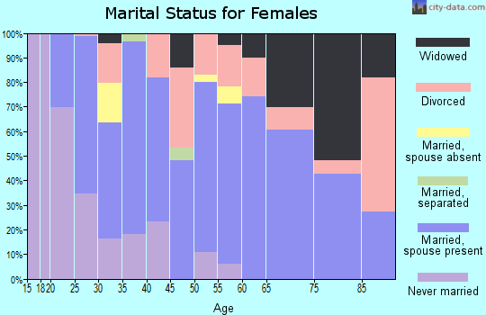 Zip code 49620 marital status for females