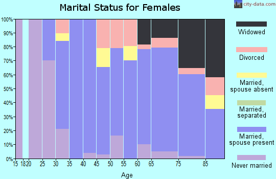 Zip code 49630 marital status for females