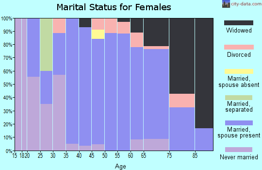 Zip code 49632 marital status for females