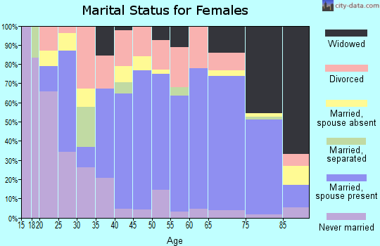 Zip code 49635 marital status for females