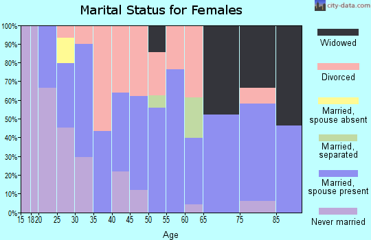Zip code 49637 marital status for females