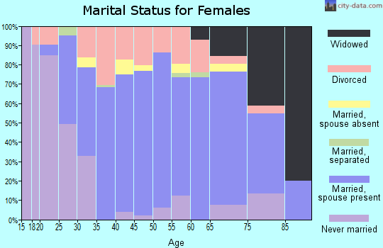 Zip code 49649 marital status for females