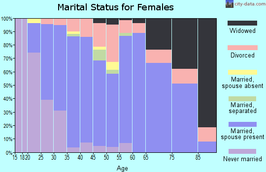 Zip code 49665 marital status for females