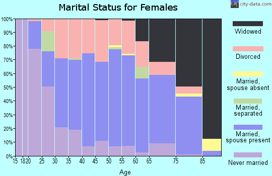 Zip code 49677 marital status for females