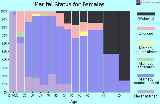 Zip code 49688 marital status for females