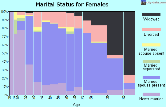 Zip code 49735 marital status for females