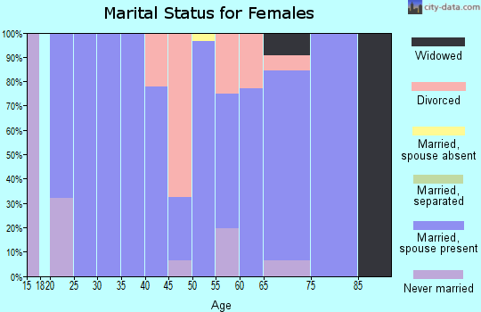 Zip code 49760 marital status for females