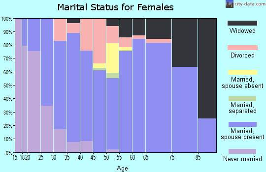 Zip code 49799 marital status for females
