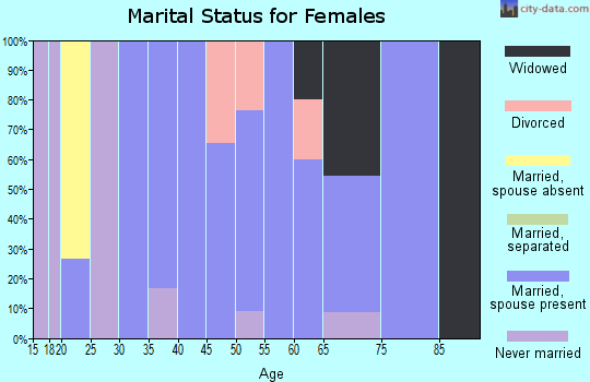 Zip code 49817 marital status for females