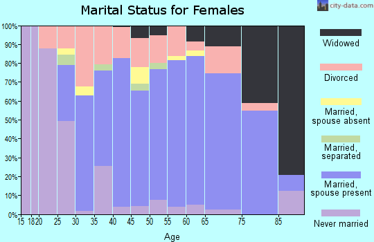 Zip code 49837 marital status for females