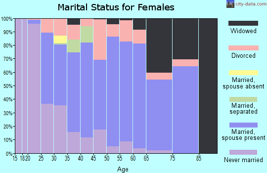 Zip code 49841 marital status for females