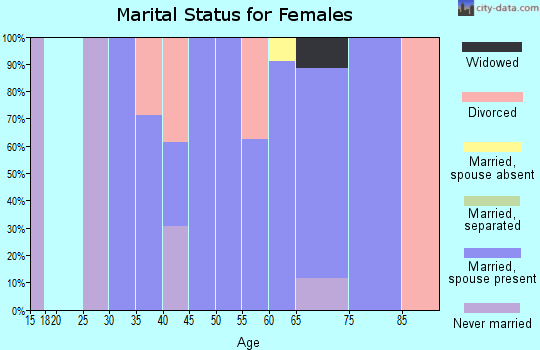 Zip code 49895 marital status for females