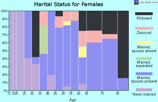 Zip code 49912 marital status for females