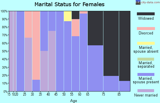 Zip code 49925 marital status for females