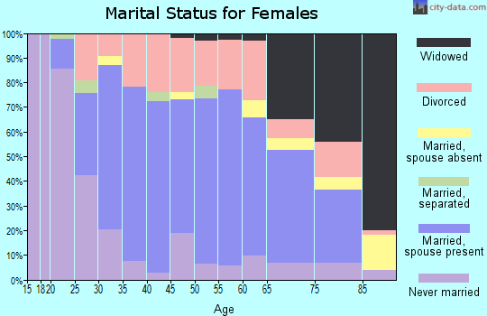Zip code 49930 marital status for females