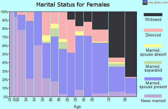 Zip code 49938 marital status for females
