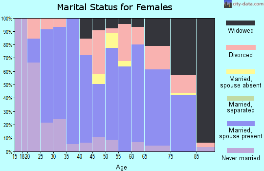 Zip code 49953 marital status for females