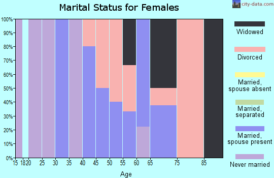 Zip code 49960 marital status for females