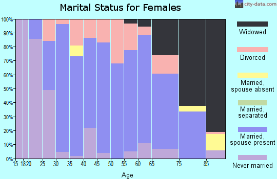 Zip code 50003 marital status for females